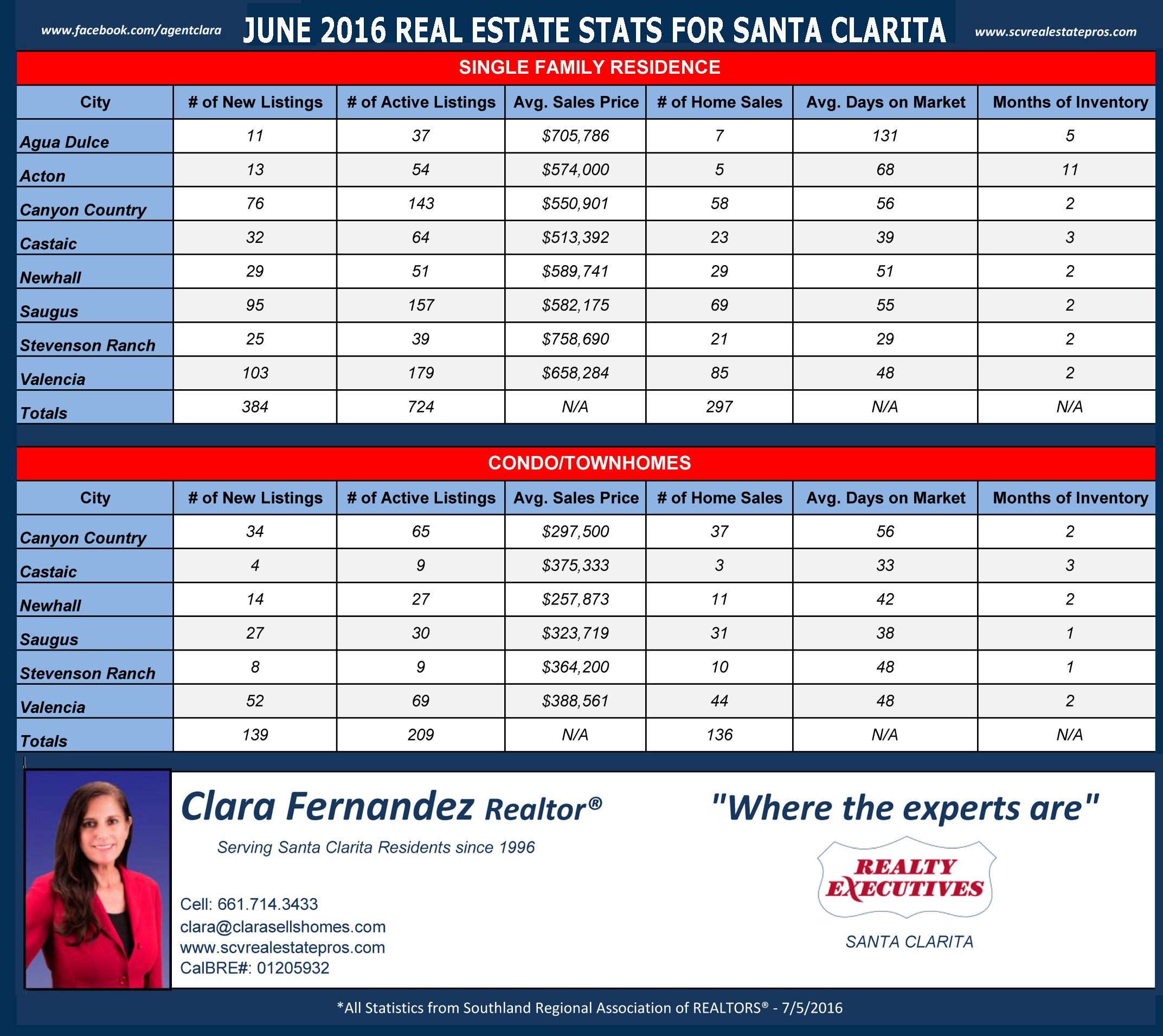SCV June 2016 Real Estate Stats